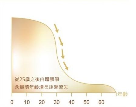 熊貓針能夠改善的膠原蛋白流失