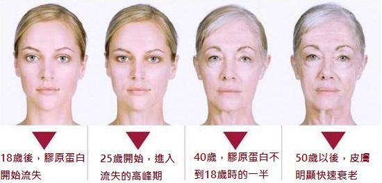膠原蛋白老化`