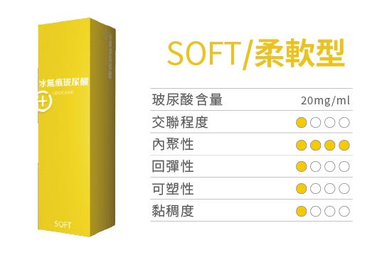 保柔緹Belotero水無痕玻尿酸劑型比較-soft