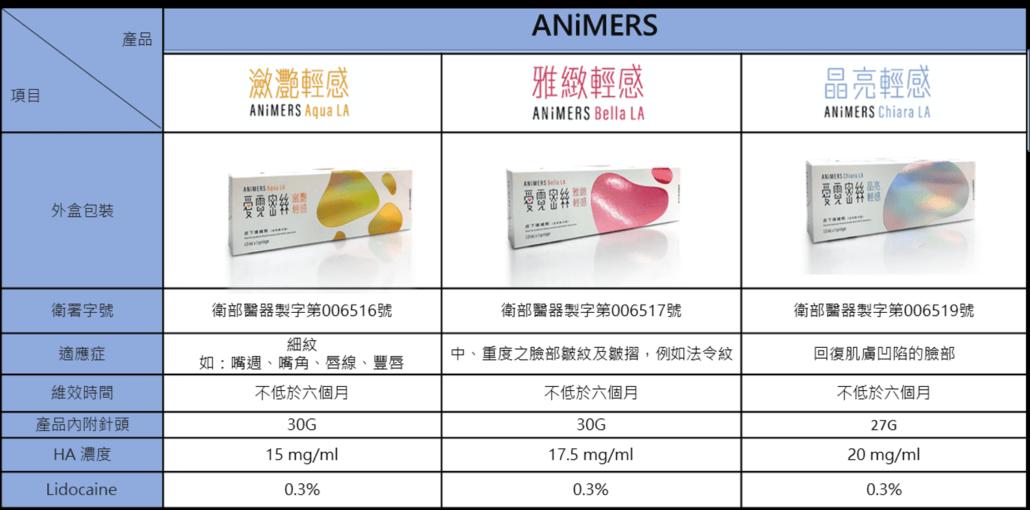 愛霓密絲玻尿酸劑型比較