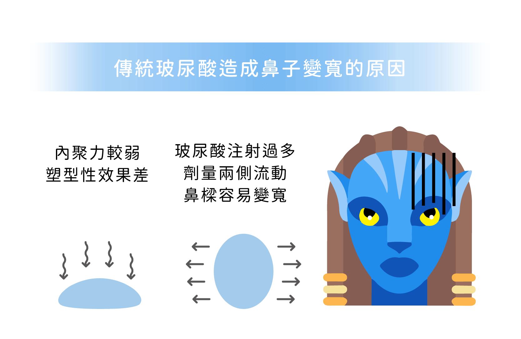 傳統玻尿酸隆鼻變寬