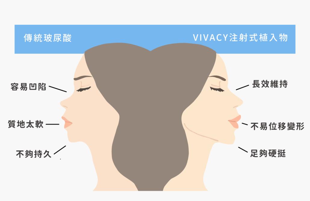 玻尿酸隆鼻缺點