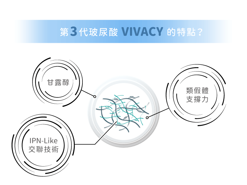 vivacy玻尿酸的三大特色