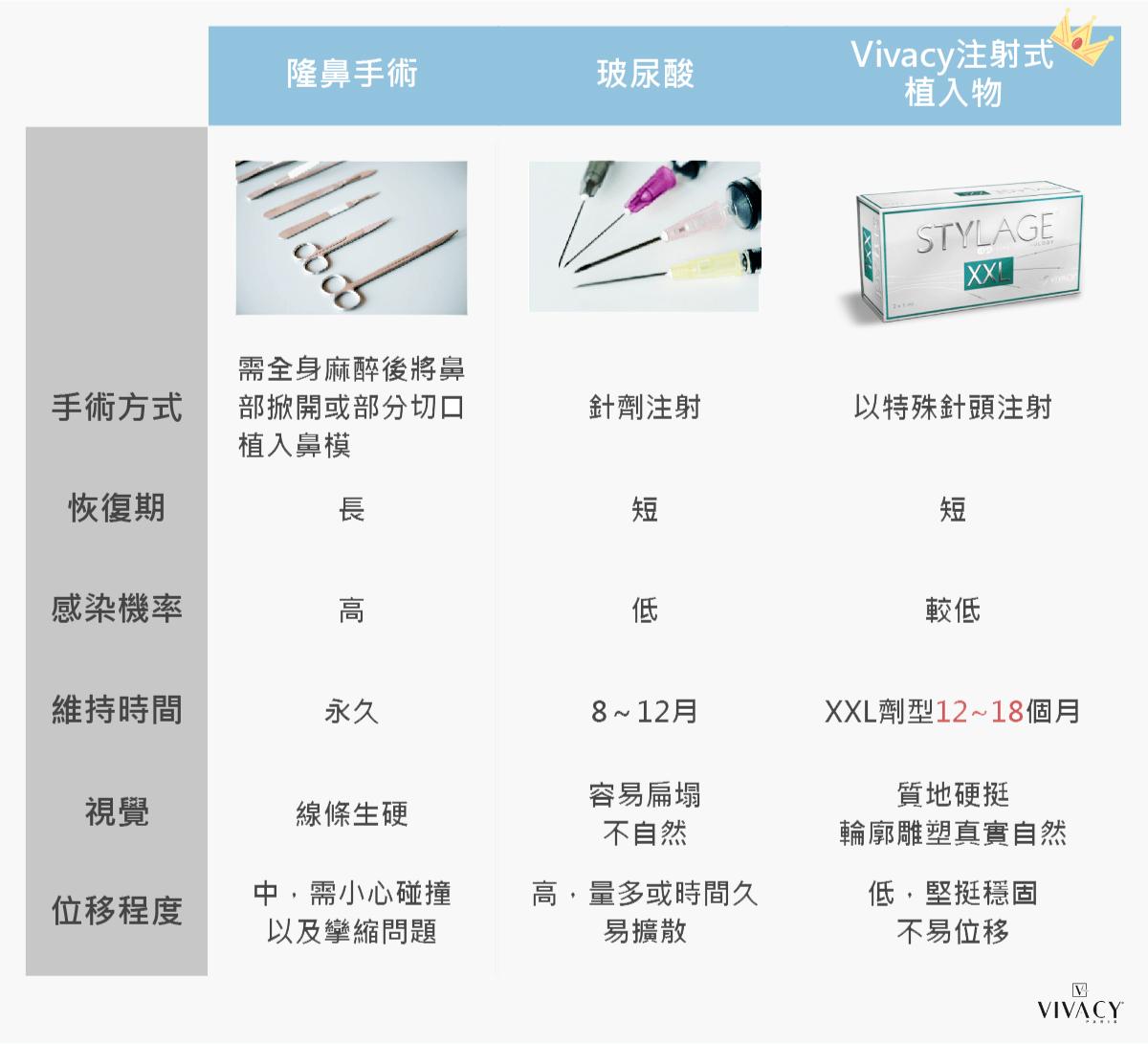 vivacy玻尿酸隆鼻比較