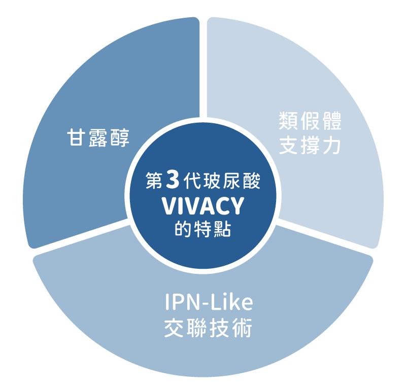 魔V針®—Vivacy維法熙玻尿酸