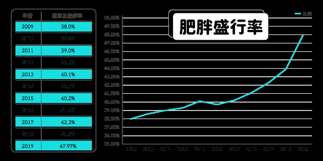 善纖達台灣肥胖率
