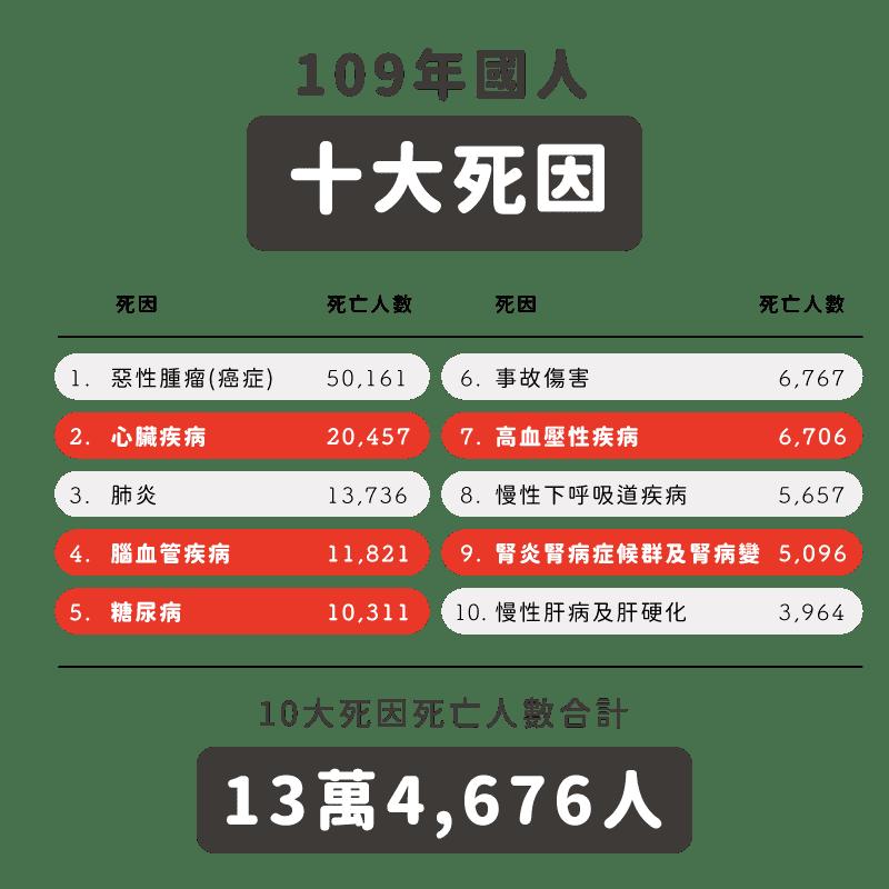 消脂點滴2020年台灣國人10大死因