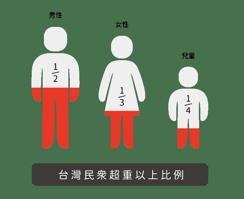 消脂點滴-台灣人口超重比例