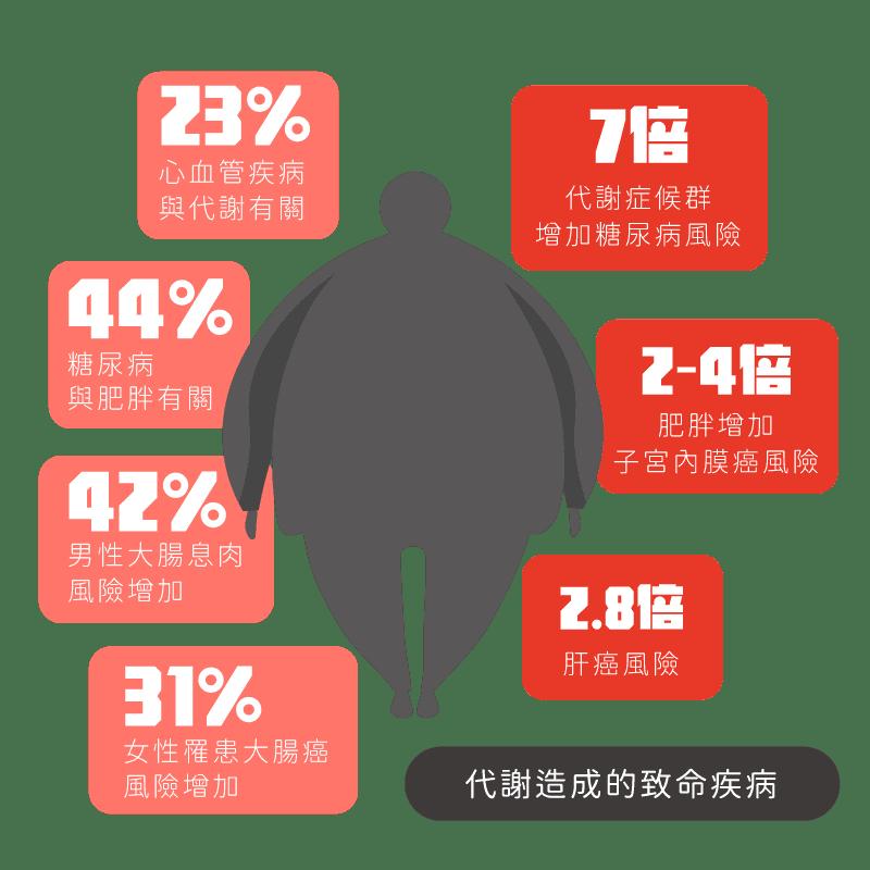消脂點滴代謝症候群罹患疾病風險