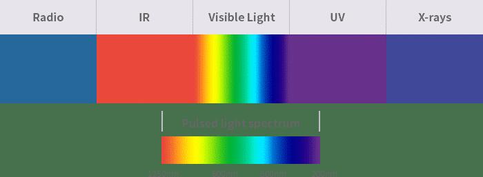 IPL什麼是脈衝光彩衝光