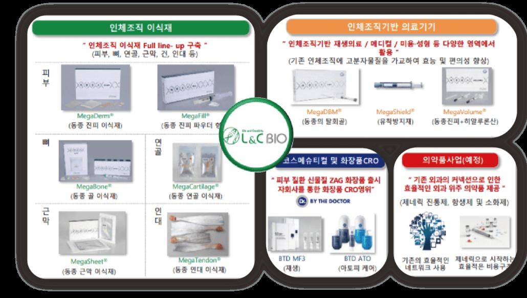 L&C BIO異體真皮廠商