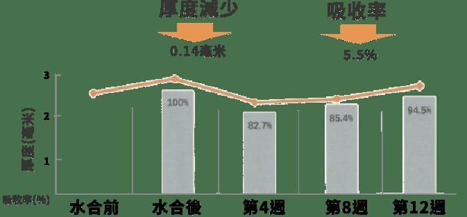 組織厚度及吸收率變化 (12周)