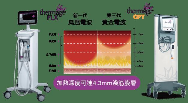 凰電波與黃金電波作用深度比較