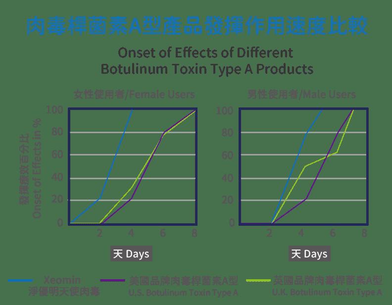 肉毒桿菌素A型產品發揮作用速度比較-Xeomin/Botox/Dysport Onset of Effects of Different Botulinum Toxin Type A Products